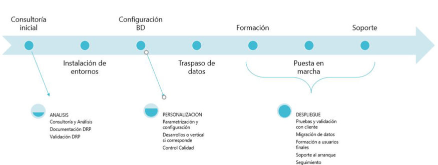 Microsoft dynamics 365 business central - estadistica