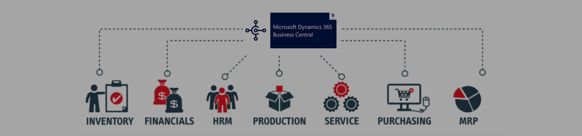 Microsoft dynamics 365 Business CentralEl software ERP más utilizado