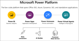 Power Platform, ecosistema Microsoft
